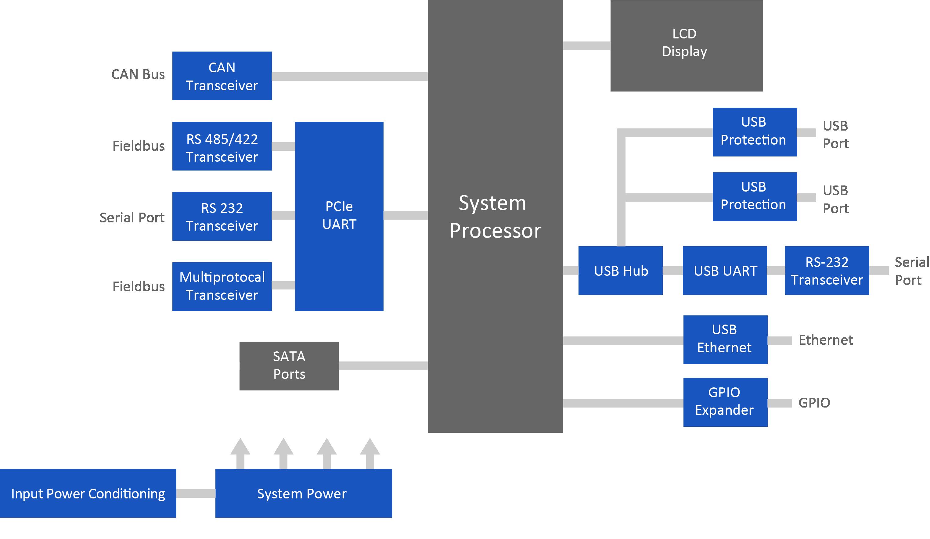 Industrial PC - MaxLinear