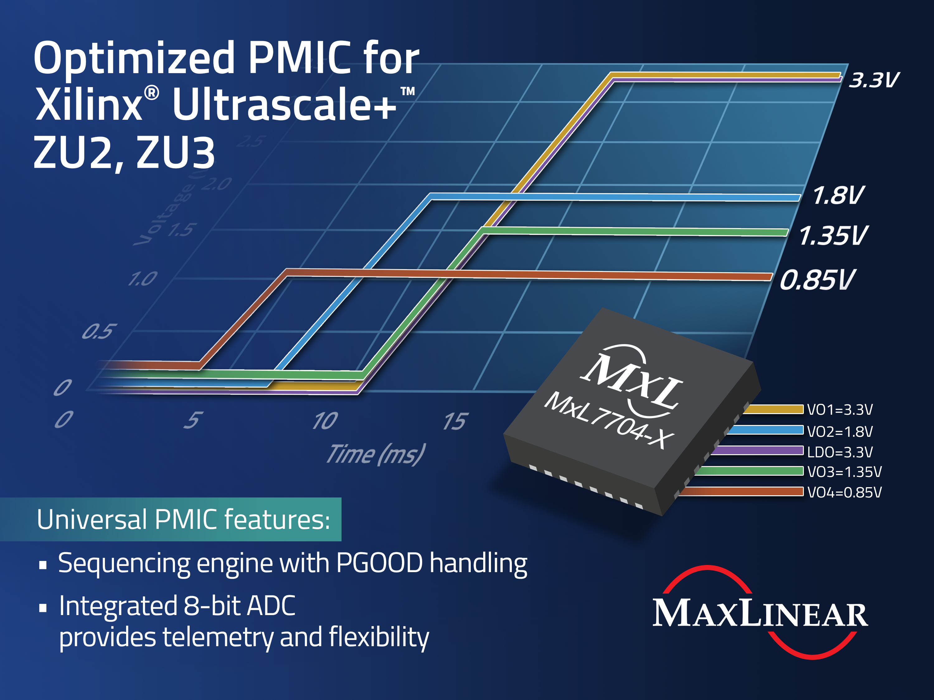 Power Management Solution for Xilinx® Zynq® UltraScale+™ ZU2